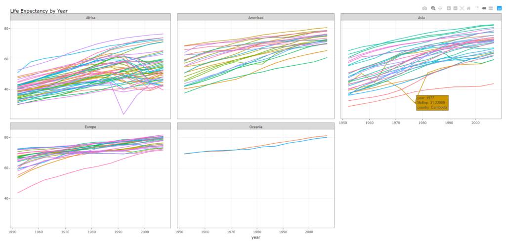 Visualisierung der gapminder-Daten mit plotly