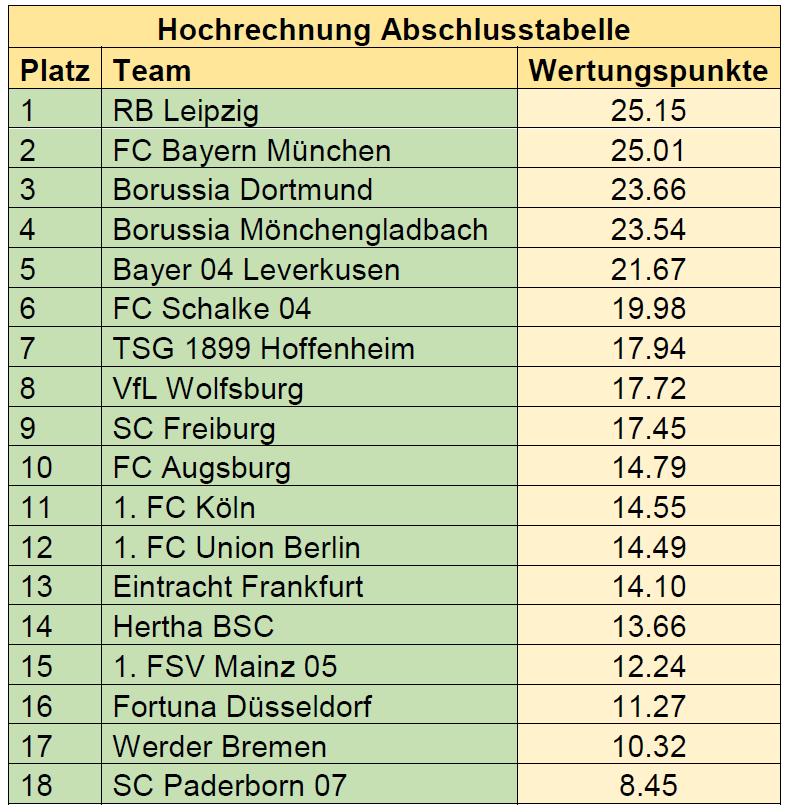 Gastbeitrag: Die faire Abschlusstabelle der Bundesligasaison 2019/20