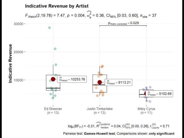 Wie man Boxplots in R informativer gestaltet (ggplot2 und mehr)