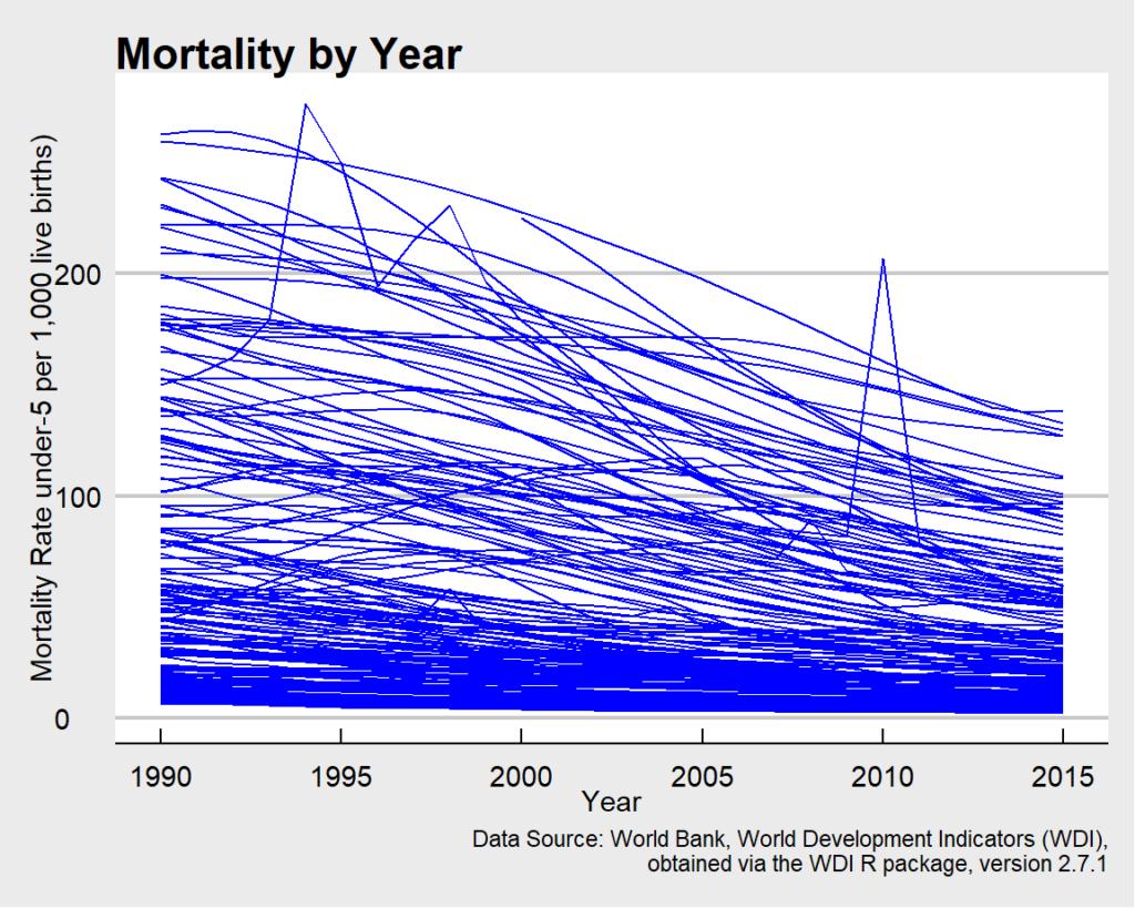 Kindersterblichkeit pro Jahr im Zeitverlauf. Zu viele Linien ...
