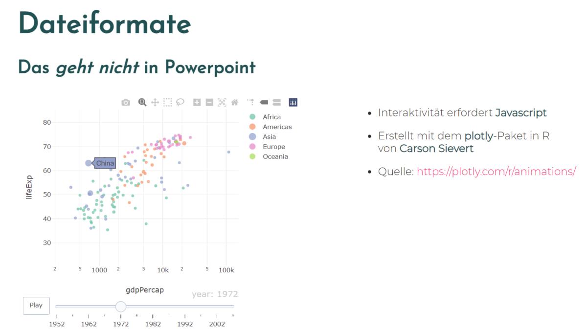 Datenanalysen präsentieren: Warum ich nicht Powerpoint verwende